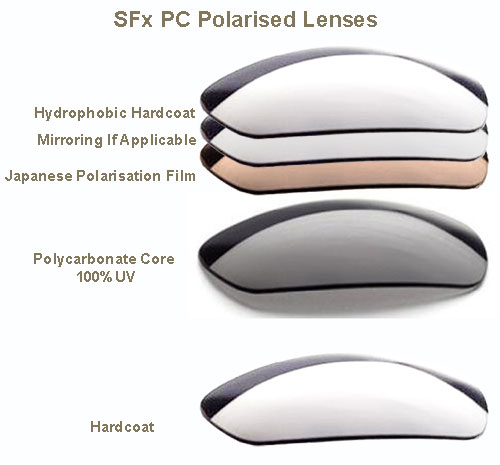 polarized sunglasses glass lenses  Our Polycarbonate Polarized Replacement Lenses